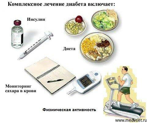 препараты от диабета 1 типа