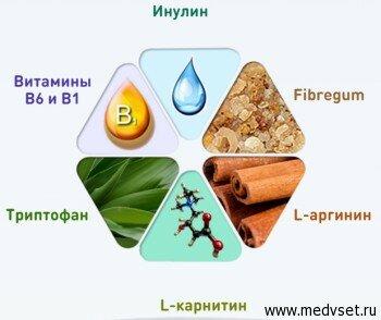 Состав препарата Fobrinol